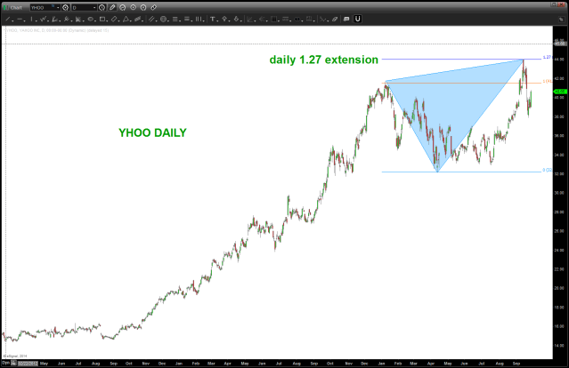 YHOO DAILY 1.27 pattern into Alibaba IPO