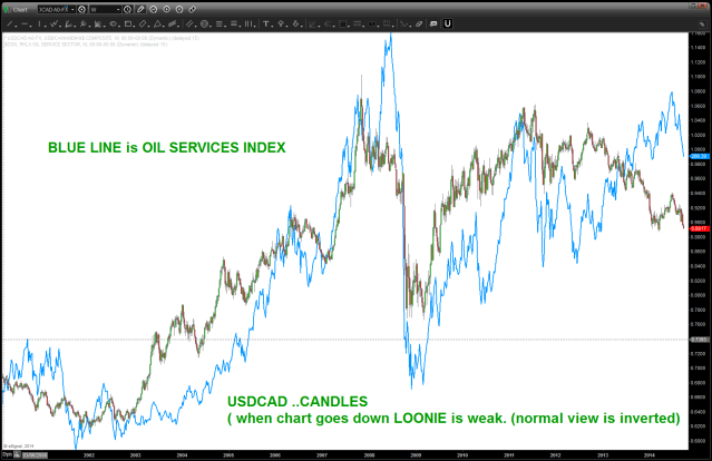 LOONIE and OIL SERVICES INDEX
