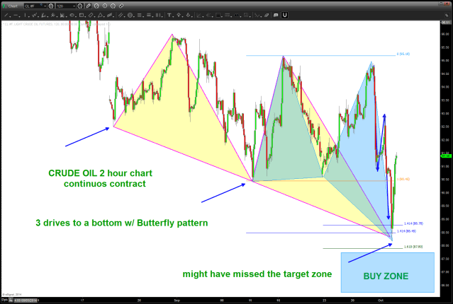Crude Oil Intraday Patterns completing
