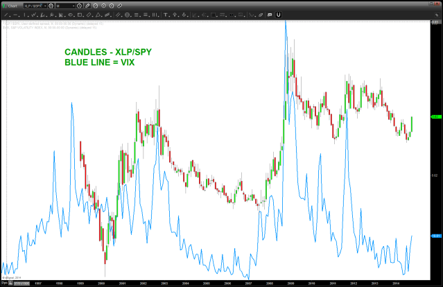 XLP / SK&P w/ VIX overlaid on top of it