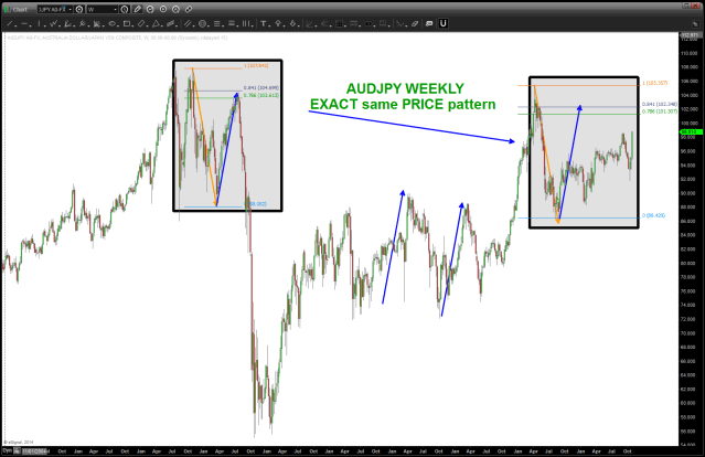 ADUJPY note same PATTERN