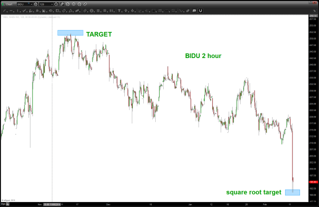 BIDU after hours w/ square root target shown