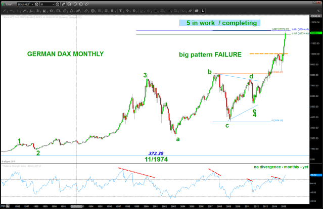 German DAX Monthly