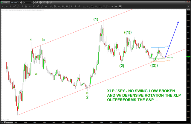 potential count for the ratio - note the higher bottoms since 2009.