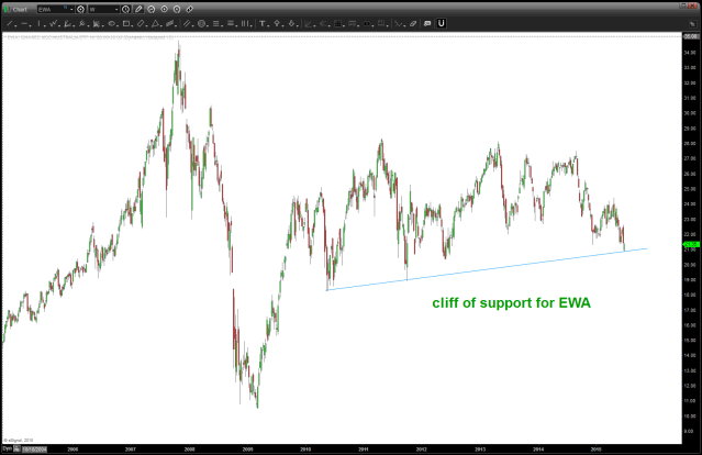 EWA ETF for Australia is sitting on a cliff of support