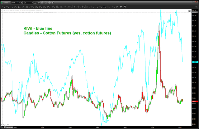 KIWI and Cotton Futures .. they turn together