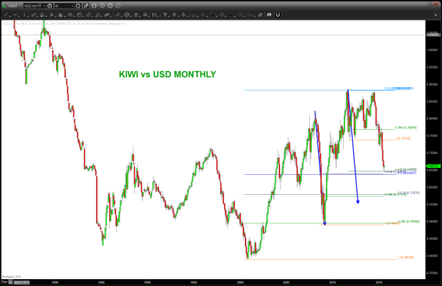 KIWI vs USD Monthly