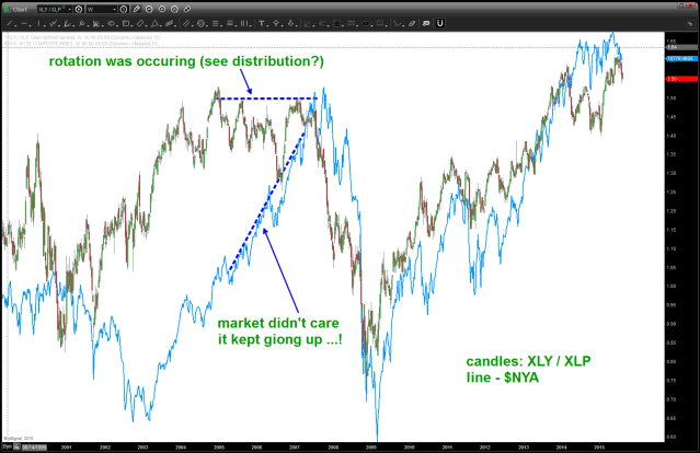 XLY / XLP ratio and $NYA