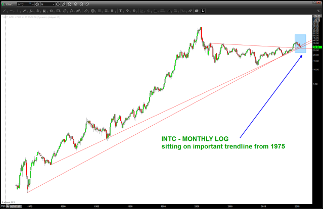 ratio analysis of  $INTC to NASDAQ