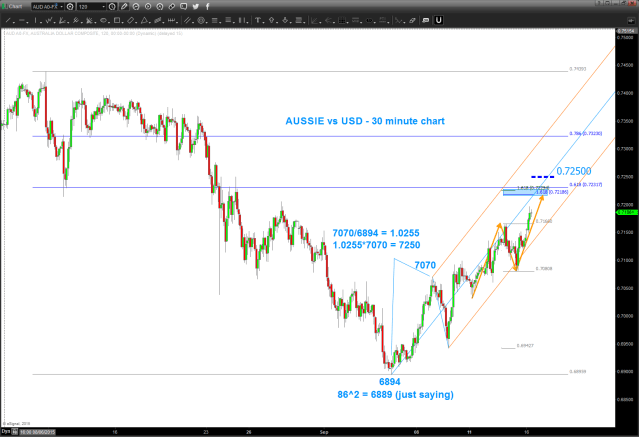 AUD vs USD 30 minute chart