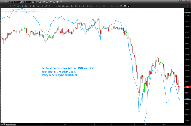 note the correlation of the USD vs YEN and the S&P 500