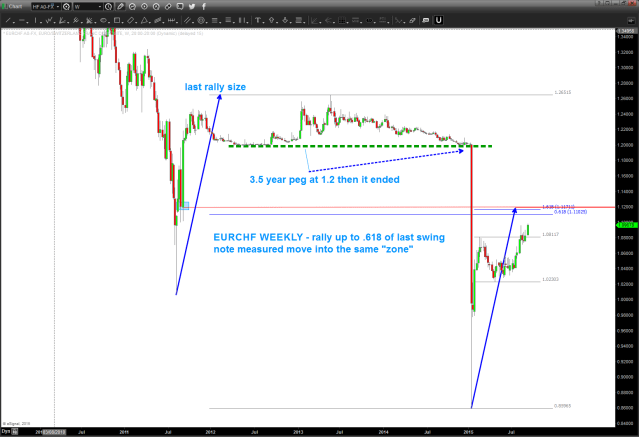 EURCHF moving up into a pattern