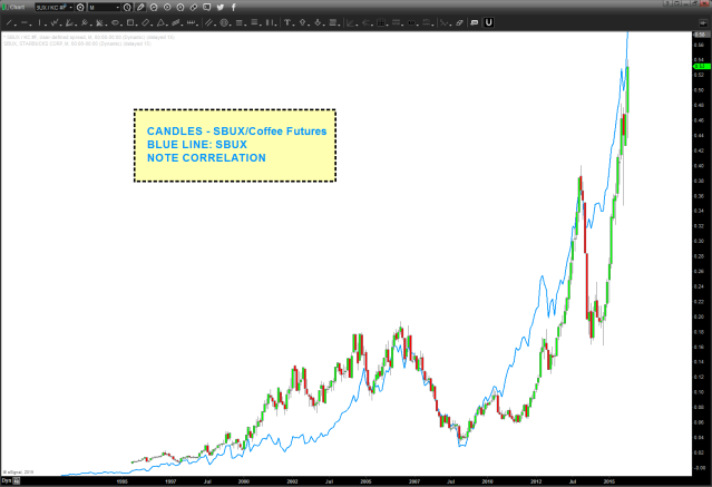 SBUX/Coffee and SBUX (blue line)