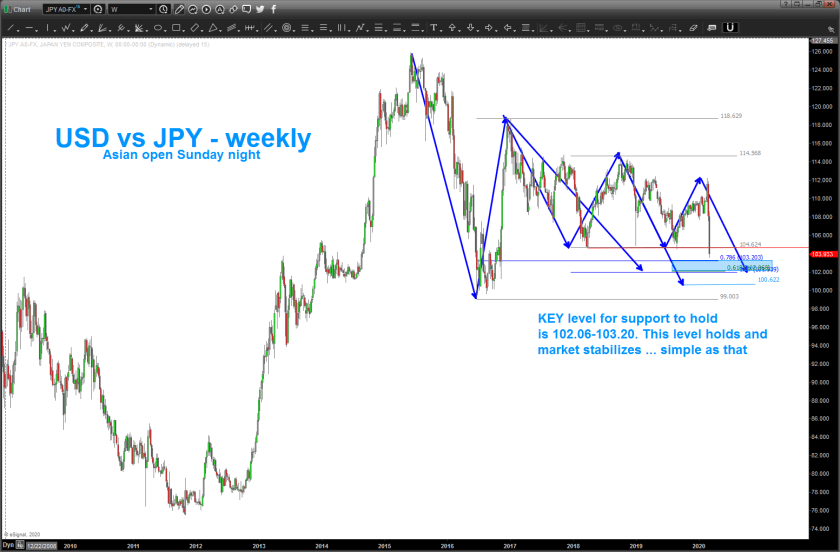 watch the USD vs JPY YEN chart below and these key levels for support of the US equities
