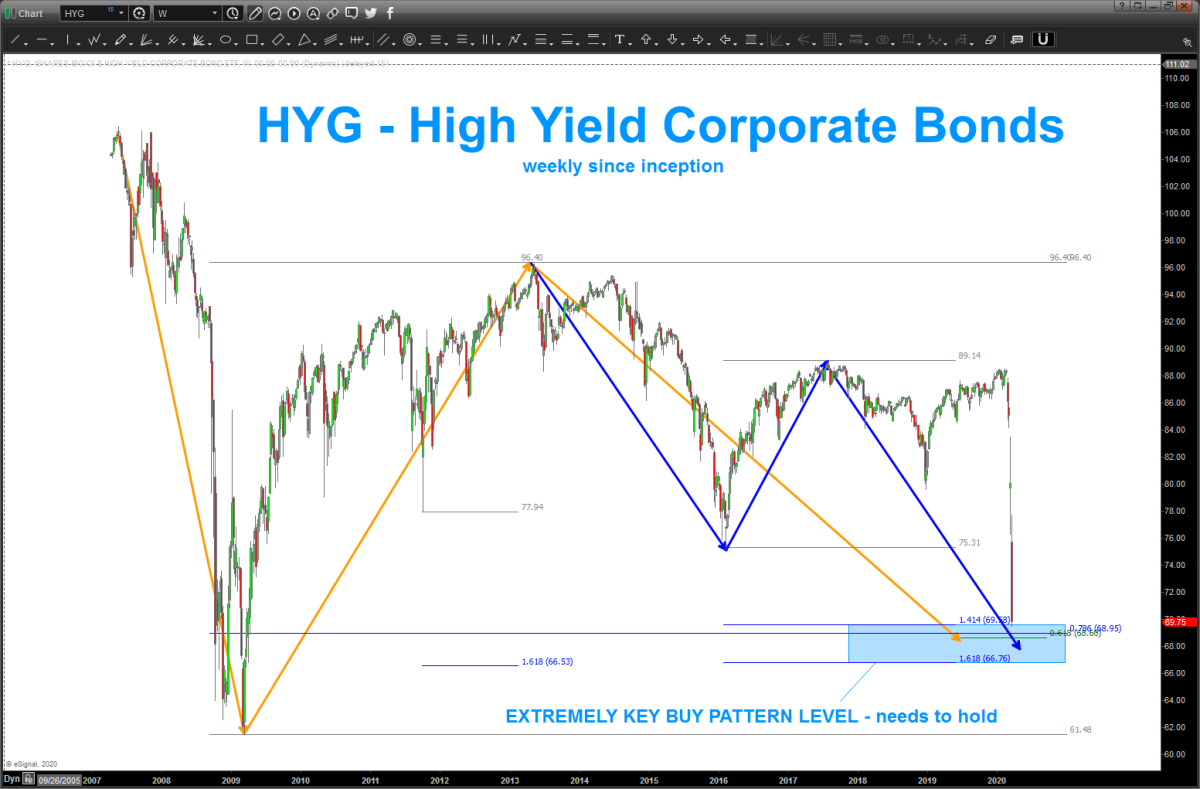 HYG – BUY pattern approaching / here UPDATE 04/10/20