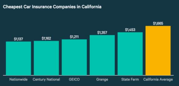 Cheapest Car Insurance in Long Beach