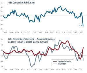 Композитный индекс достиг самого низкого значения в своей истории