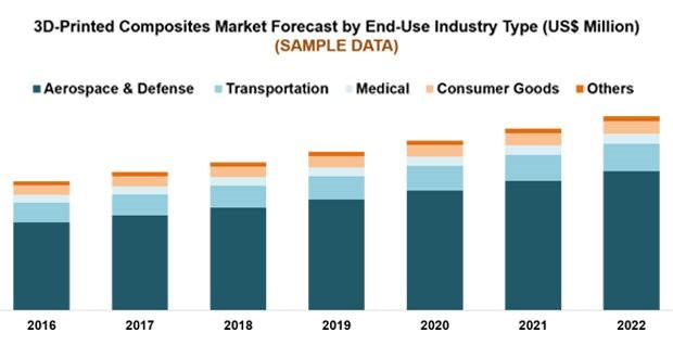 Мировой рынок 3D-печати композитами вырастет к 2022 году до $111 млн