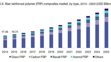 Photo of Fiber Reinforced Polymer (FRP) Composites Market to grow to 2025