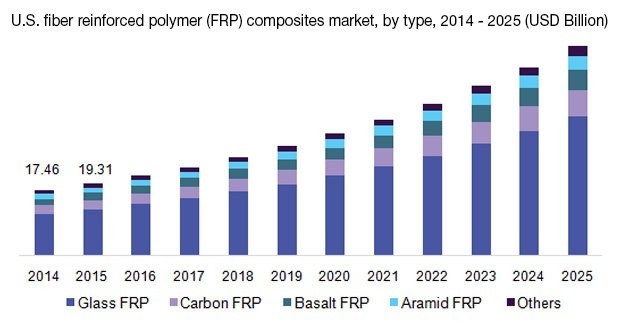 Рынок волокнистых полимерных композитов будет расти до 2025 года