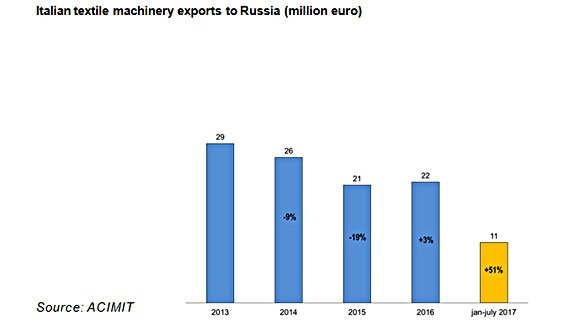 Italian textile machinery a major player at Techtextil Russia
