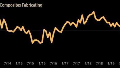Photo of Композитный индекс достиг самого низкого значения в своей истории
