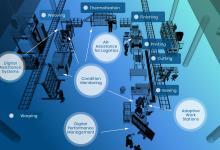 Photo of Влияние цифровизации на текстильную промышленность