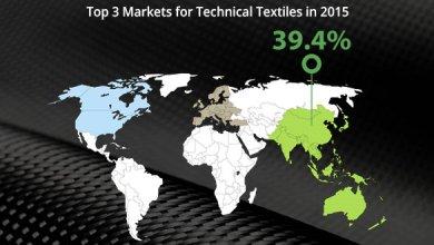 Photo of Мировой рынок технического текстиля вырастет до $193 млрд к 2020 году