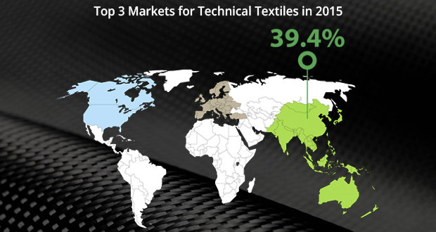 Global technical textile market to reach $193 bn by 2020