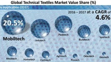 Photo of Мировой рынок геотекстиля вырастет к 2027 году до $7 млрд
