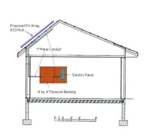 Wiring Conduit for Solar PV Systems | Building America Solution Center