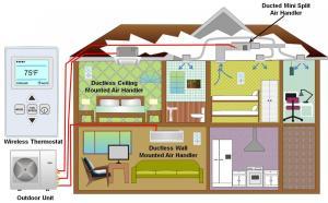 MiniSplit (Ductless) Heat Pumps | Building America
