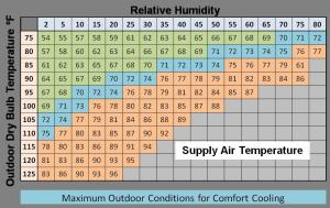 Evaporative Cooling Systems | Building America Solution Center