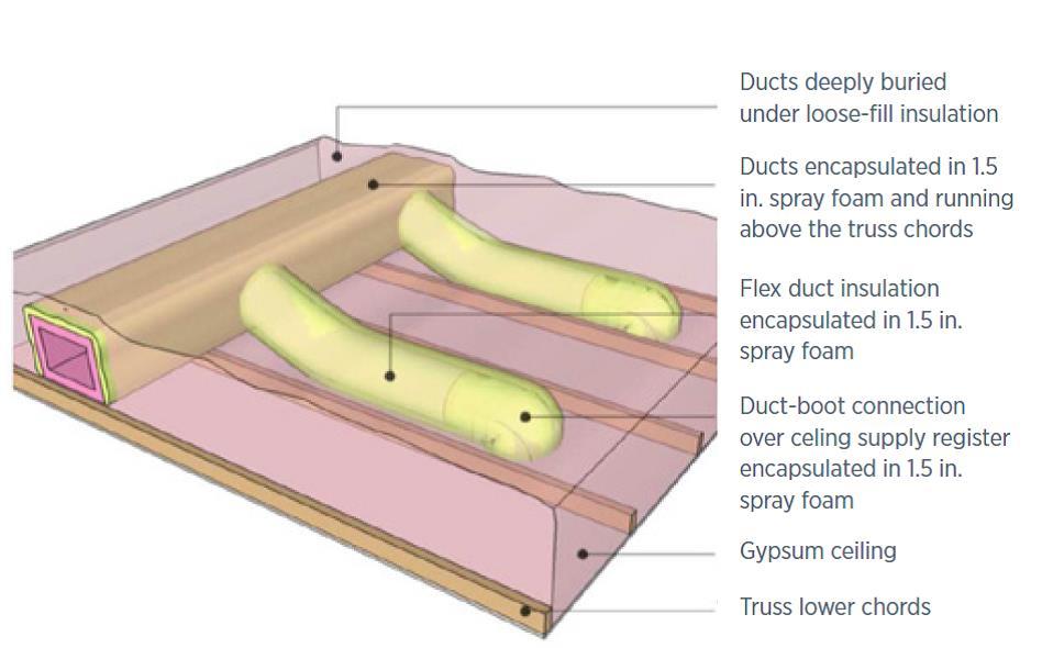 Heating Attic Access