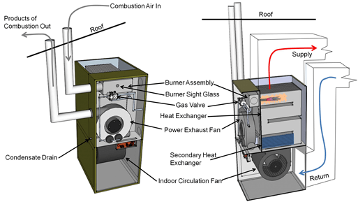 combustion furnaces building america