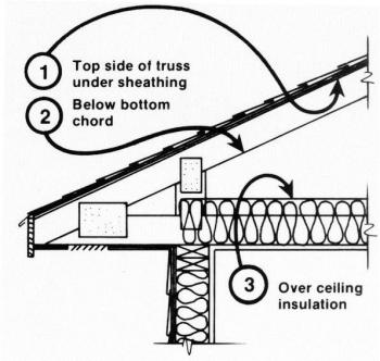 There are three potential locations for an attic radiant barrier – adhered to the underside of the roof decking, hanging from the rafters, or on the ceiling insulation