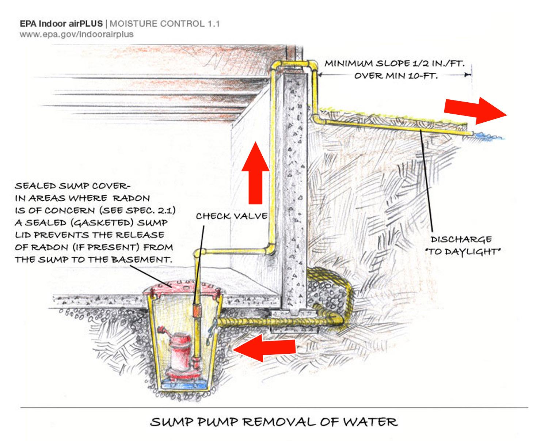 footing drain pipe building america