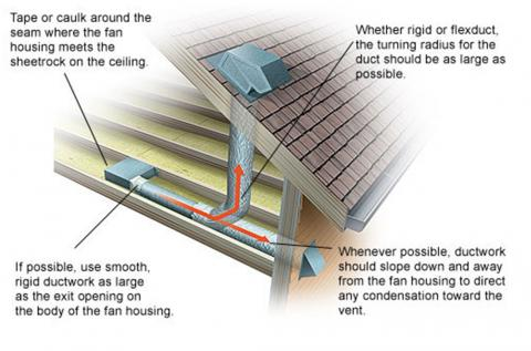 Install Bathroom Exhaust Fan Vent Roof
