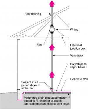 radon fan building america solution