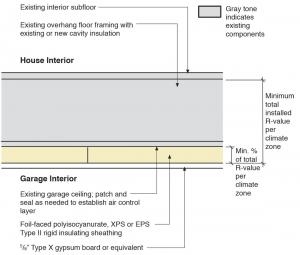 What r value for garage ceiling insulation www for Garage door r value chart