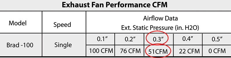 4 ways to measure airflow contracting