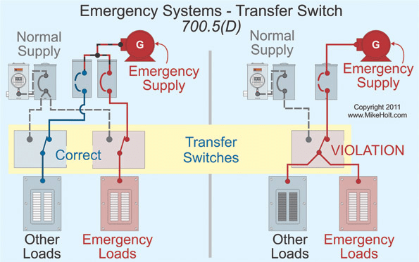 emergency systems and the nec  ecm