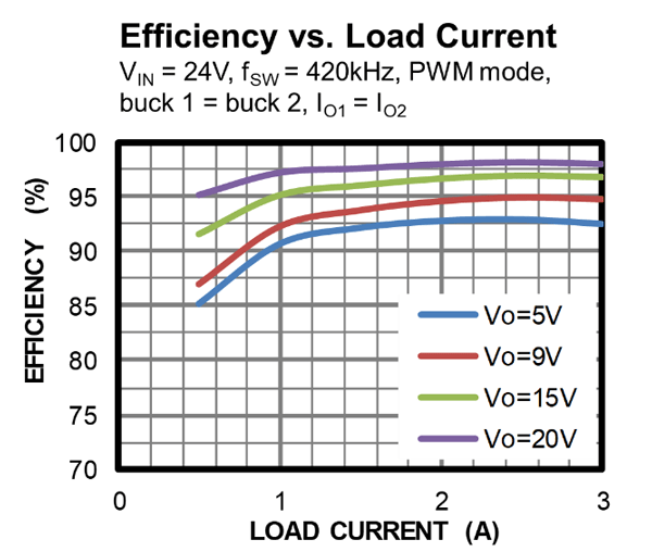Fig 4 Mpq4272 Efficiency Curve