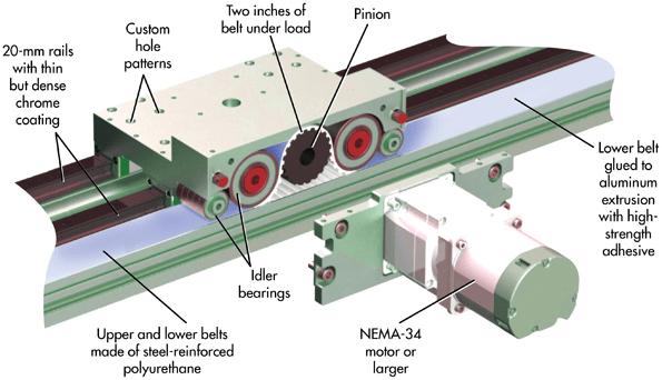 belt actuator has quadruple the force
