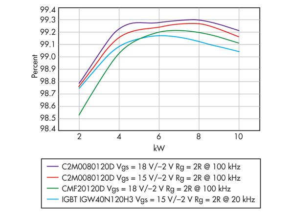 Efficienza MOSFET SiC a 100 KHz per CMF20120D e C2M0080120D