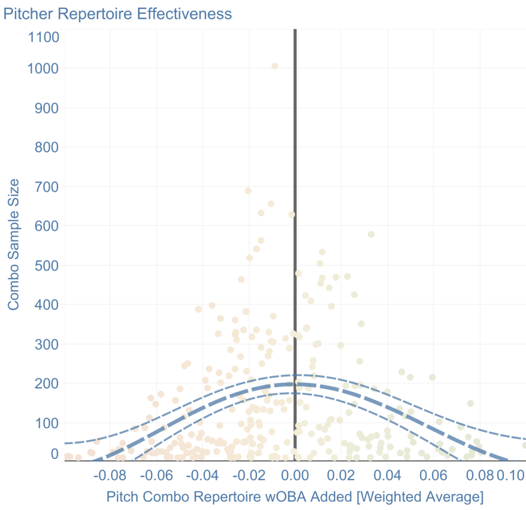 2018 Combo Repertoire wOBA Added by Pitcher in Major League Baseball: Clear gravitation towards 0.000 weighted average for Combo wOBA Added the more pitchers are used.