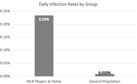 Daily COVID-19 infection rates of MLB players vs. the general population