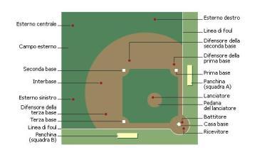 come funziona il baseball