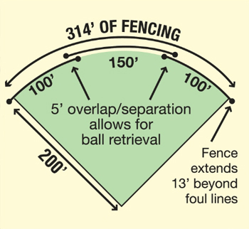 Design Your Own Grand Slam Fence Kit Baseball Outfield Fence