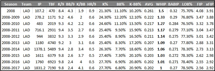 kershaw whip under 1 baseline times